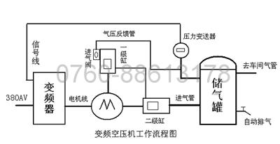 变频空压机工作流程图